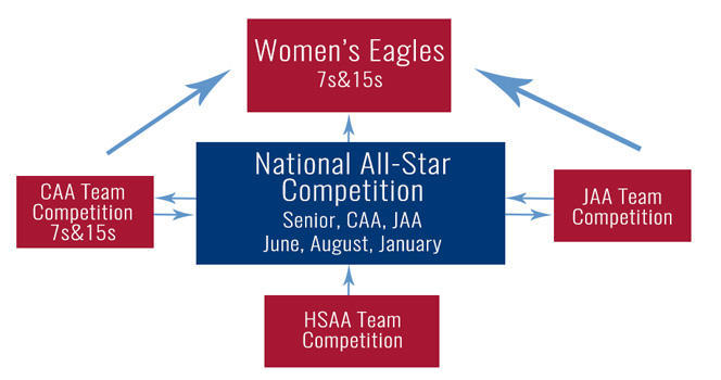 The National All-Star Competition