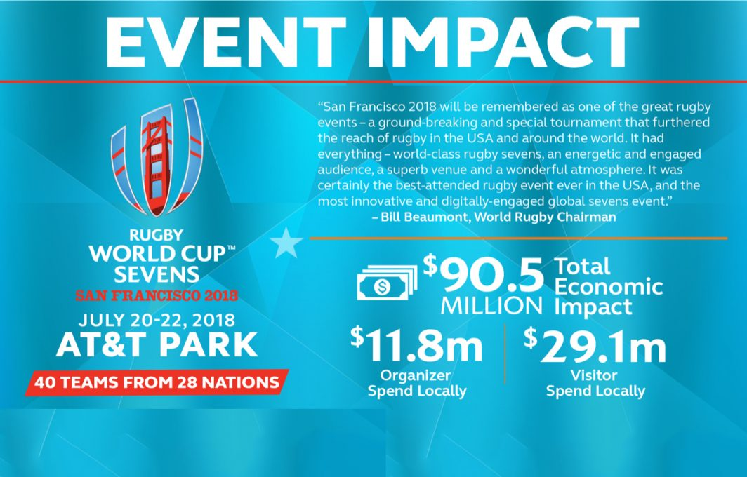 Rugby World Cup Sevens 2018 generates positive impact for San Francisco Bay Area